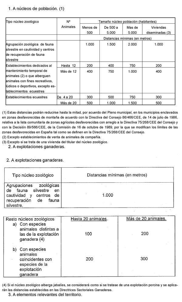 Distancias a nucleos poblacionales en nucleos zoologicos